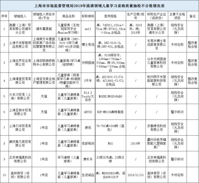 9.2上海抽检.png